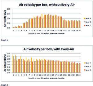 MOOIJ AGRO BV: Every-Air (sistema  di areazione con telo verticale forato)