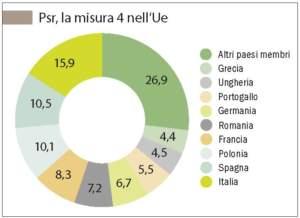 Psr la misura 4 nella Ue